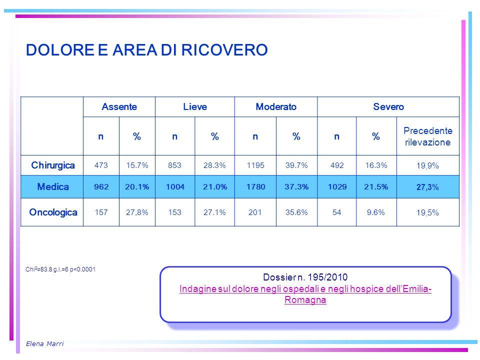 Elena Marri DOLORE E AREA DI RICOVERO AssenteLieveModeratoSevero n%n%n%n% Precedente rilevazione Chirurgica 47315.7%85328.3%119539.7%49216.3% 19,9% Me