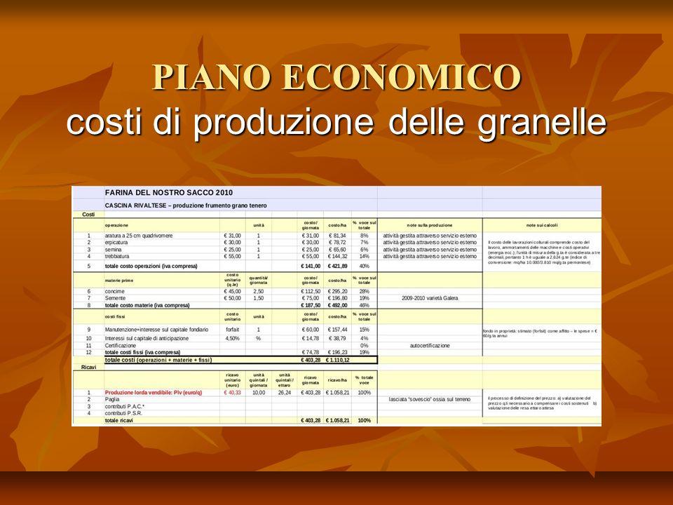 PIANO ECONOMICO costi di produzione delle granelle