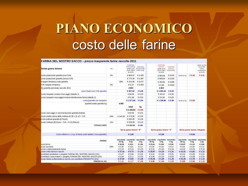 PIANO ECONOMICO costo delle farine