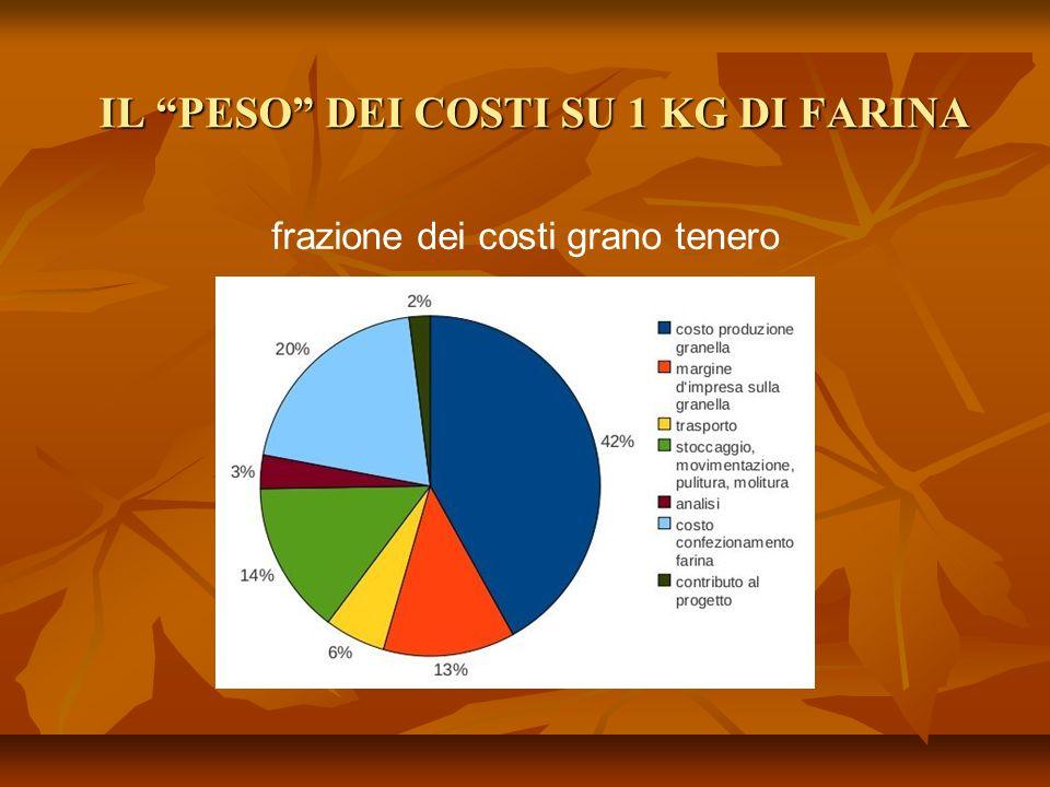 IL PESO DEI COSTI SU 1 KG DI FARINA frazione dei costi grano tenero