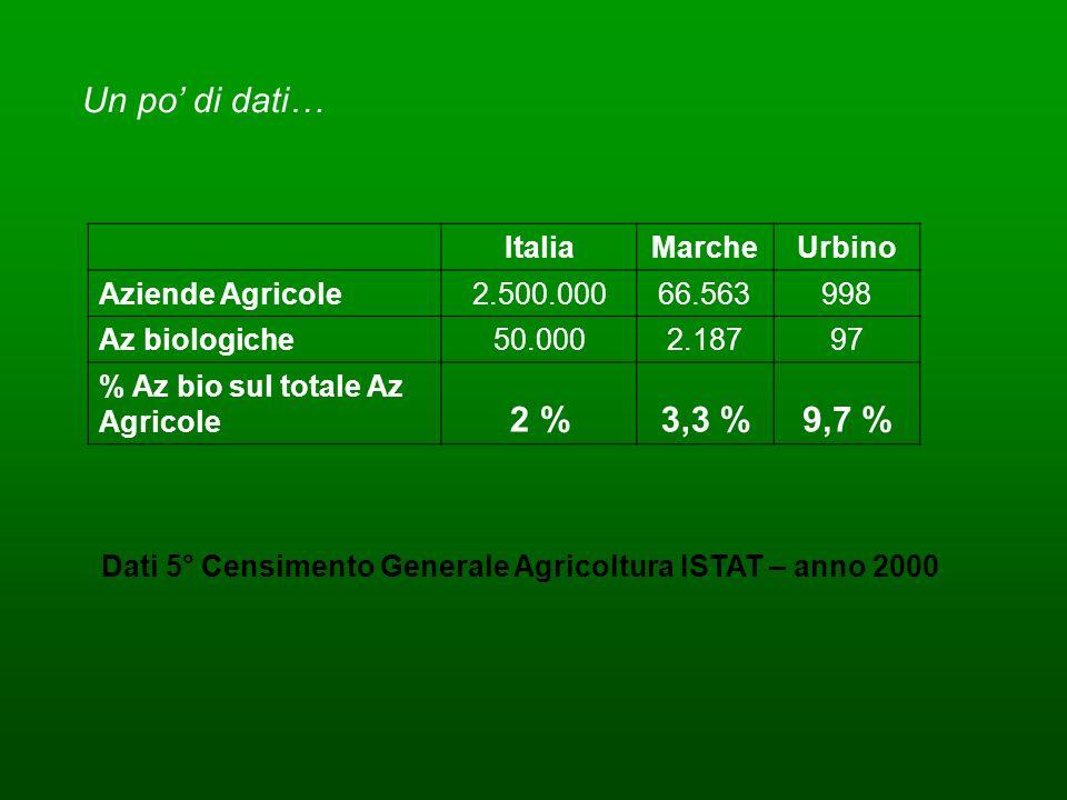 ItaliaMarcheUrbino Aziende Agricole2.500.00066.563998 Az biologiche50.0002.18797 % Az bio sul totale Az Agricole 2 %3,3 %9,7 % Dati 5° Censimento Gene