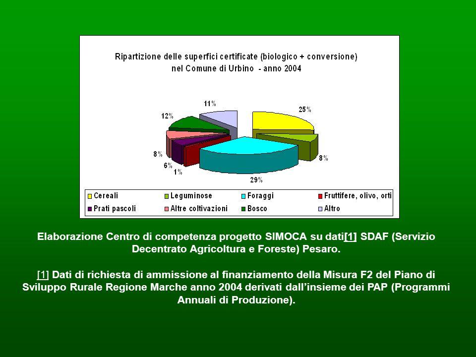 Elaborazione Centro di competenza progetto SIMOCA su dati[1] SDAF (Servizio Decentrato Agricoltura e Foreste) Pesaro.[1] [1] Dati di richiesta di ammi