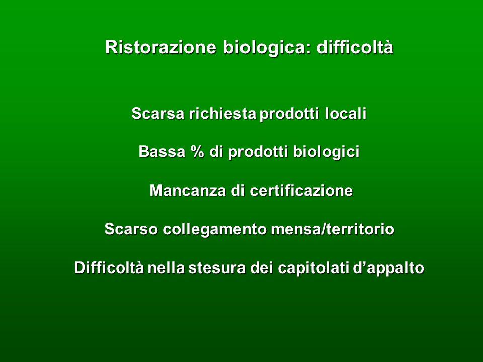 Ristorazione biologica: difficoltà Scarsa richiesta prodotti locali Bassa % di prodotti biologici Mancanza di certificazione Mancanza di certificazion