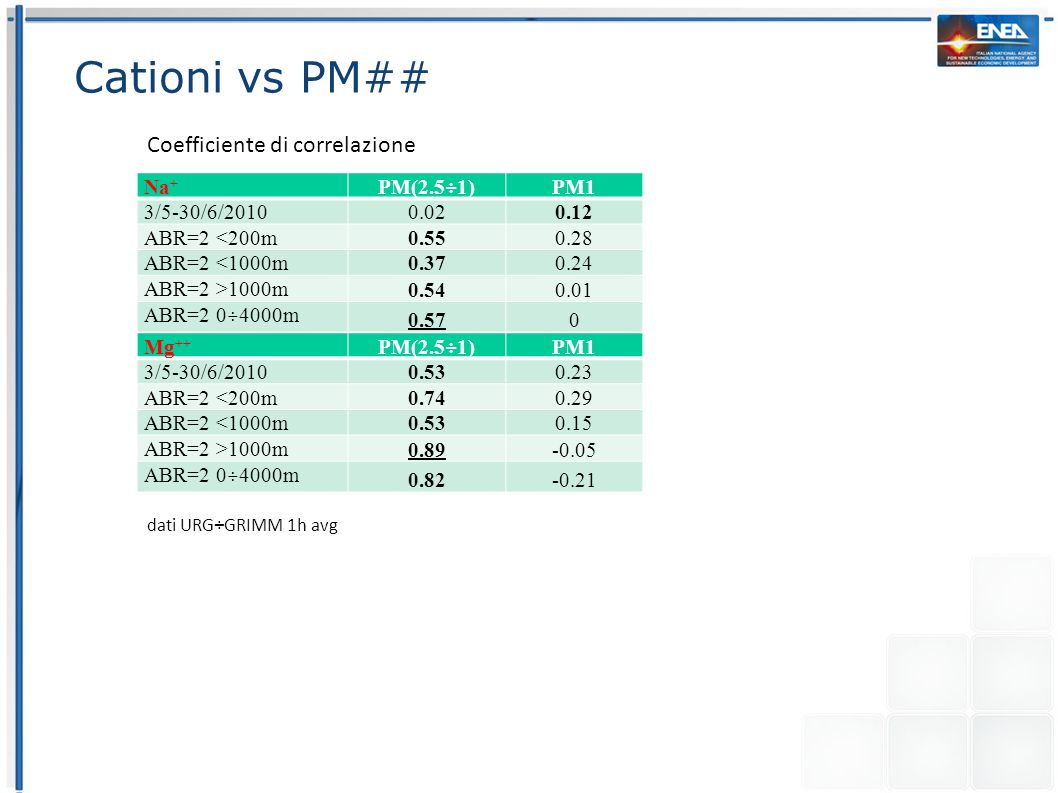 Cationi vs PM## dati URG÷GRIMM 1h avg Coefficiente di correlazione Na + PM(2.5÷1)PM1 3/5-30/6/20100.020.12 ABR=2 <200m 0.55 0.28 ABR=2 <1000m 0.370.24