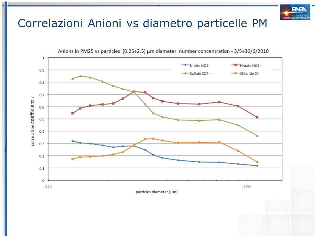 Correlazioni Anioni vs diametro particelle PM