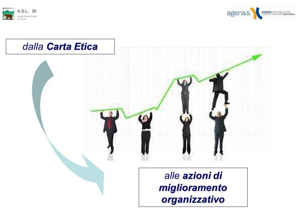 Carta Etica dalla Carta Etica azioni di miglioramento organizzativo alle azioni di miglioramento organizzativo