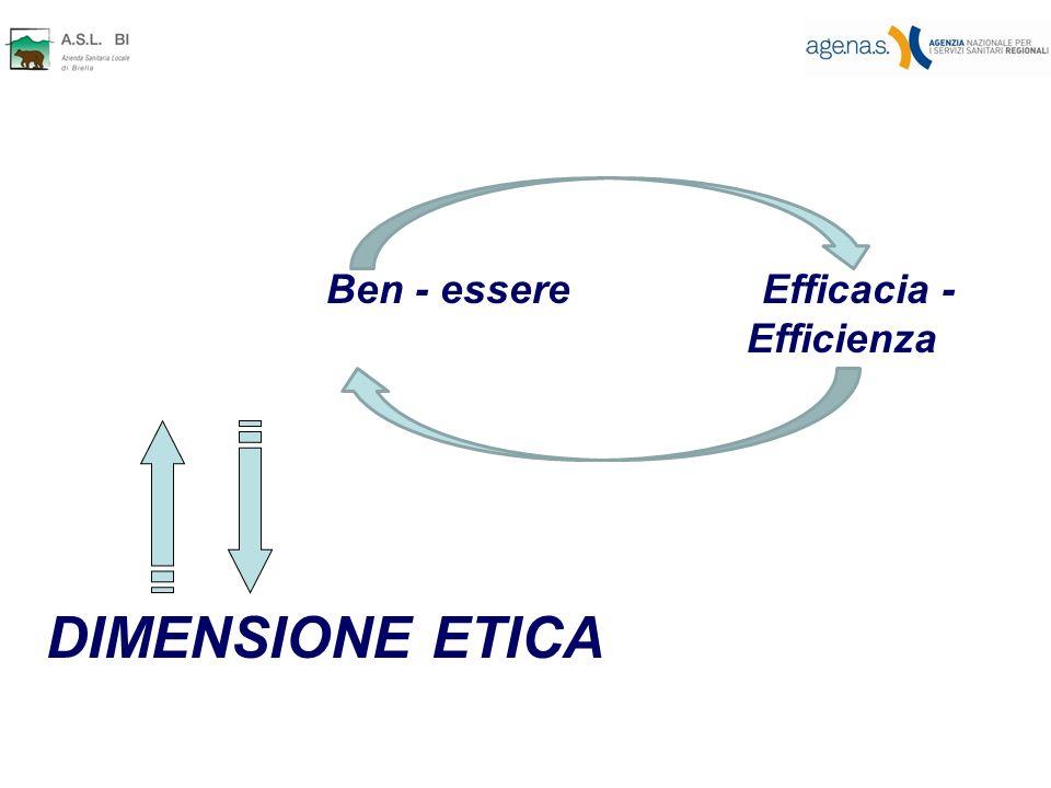 Ben - essere Efficacia - Efficienza DIMENSIONE ETICA