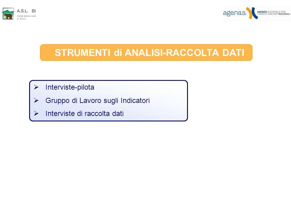 STRUMENTI di ANALISI-RACCOLTA DATI Interviste-pilota Gruppo di Lavoro sugli Indicatori Interviste di raccolta dati