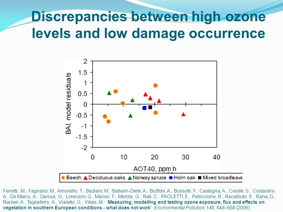 Discrepancies between high ozone levels and low damage occurrence Media 2000-2004 Ferretti, M., Fagnano, M., Amoriello, T., Badiani, M., Ballarin-Dent