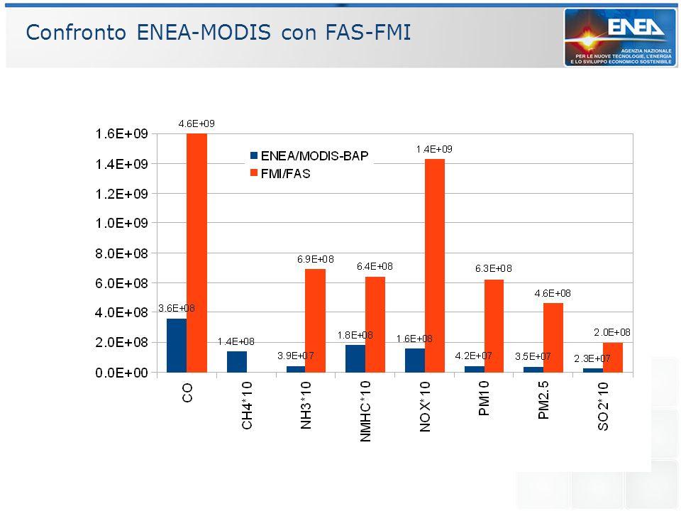 Confronto ENEA-MODIS con FAS-FMI