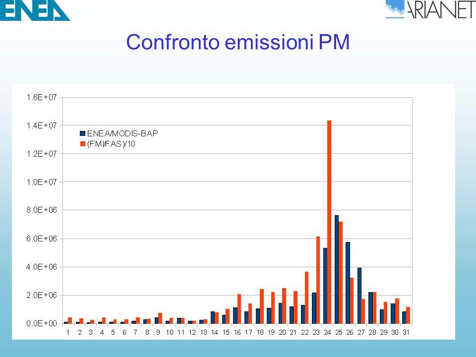 Considerazioni conclusive Il confronto fra le emissioni ENEA/MODIS-BAP e FMI/FAS ha mostrato differenze di circa 1 ordine di grandezza per il PM10 I due sistemi modellistici SILAM e FARM alimentati con le stesse emissioni hanno fornito risultati coerenti (anche se guidati con meteorologie differenti) Il confronto qualitativo dei risultati delle simulazioni con le osservazioni di PM10 suggerisce una condizione di sottostima per le simulazioni basate su emissioni ENEA/MODIS-BAP e sovrastima per quelle alimentate con le emissioni FMI/FAS.