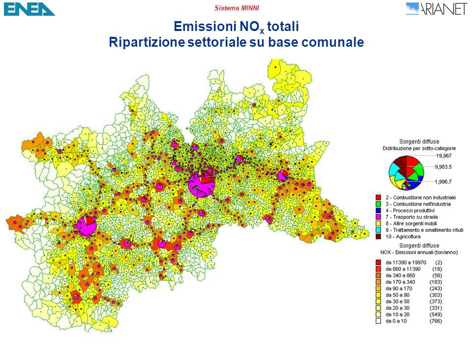 Sistema MINNI Emissioni NO x totali Ripartizione settoriale su base comunale