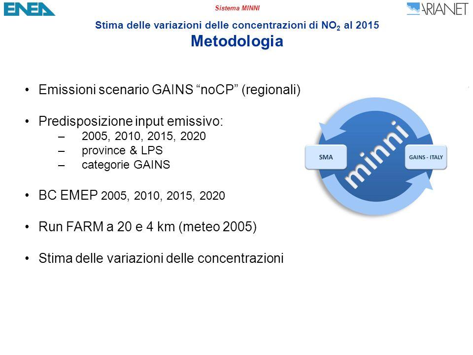 Sistema MINNI Stima delle variazioni delle concentrazioni di NO 2 al 2015 Metodologia Emissioni scenario GAINS noCP (regionali) Predisposizione input emissivo: –2005, 2010, 2015, 2020 –province & LPS –categorie GAINS BC EMEP 2005, 2010, 2015, 2020 Run FARM a 20 e 4 km (meteo 2005) Stima delle variazioni delle concentrazioni