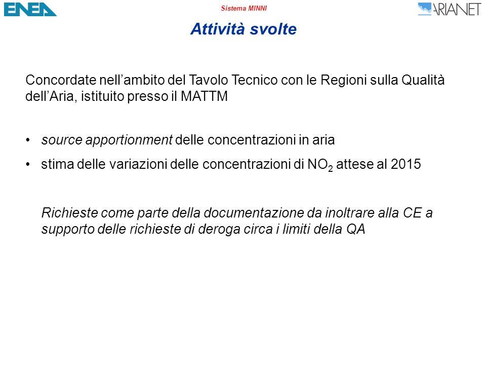 Sistema MINNI NO 2 – Source apportionment settoriale – Nord Italia Civile (2) Contributo % Variazione i