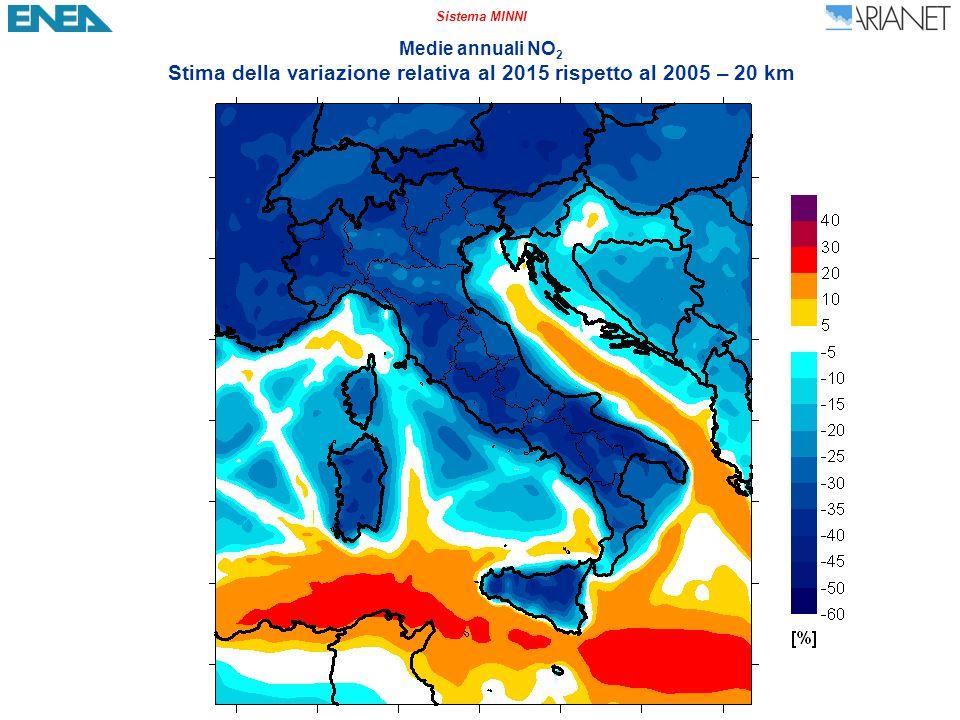Sistema MINNI Medie annuali NO 2 Stima della variazione relativa al 2015 rispetto al 2005 – 20 km