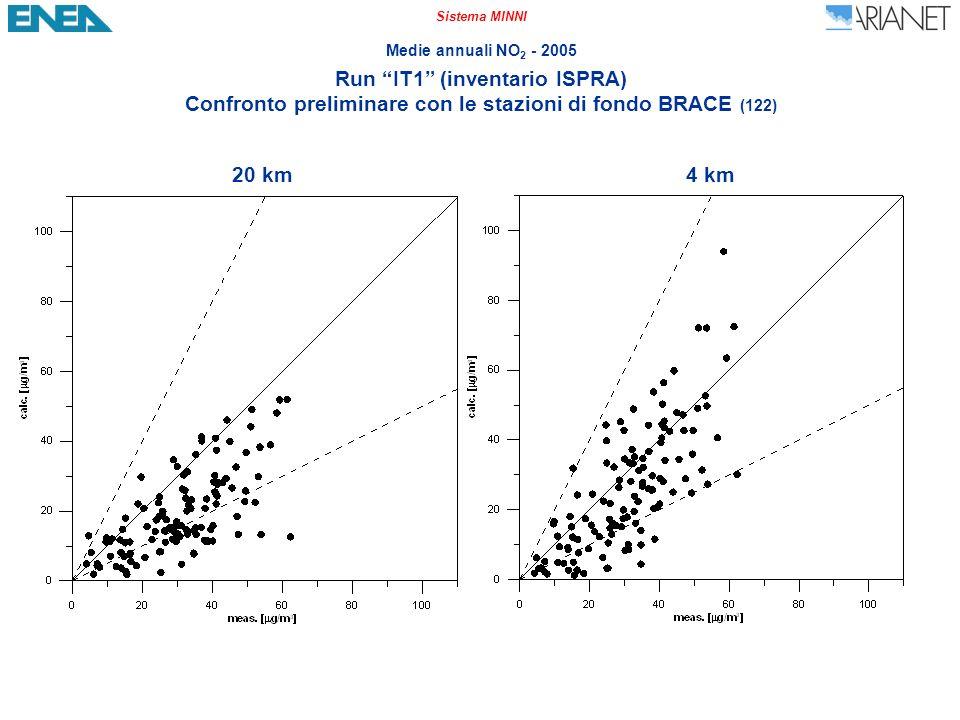 Sistema MINNI Medie annuali NO 2 - 2005 Run IT1 (inventario ISPRA) Confronto preliminare con le stazioni di fondo BRACE (122) 20 km4 km