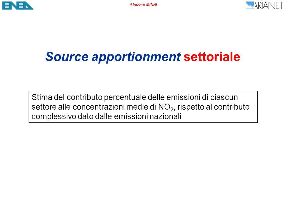 Sistema MINNI NO 2 – Source apportionment settoriale – Nord Italia Produzione energia, industria e rifiuti (1 + 3 + 4 + 9) Contributo % Variazione i