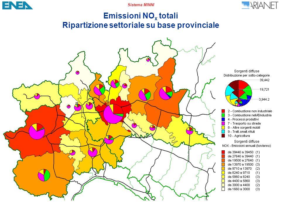 Sistema MINNI Emissioni NO x totali Ripartizione settoriale su base provinciale