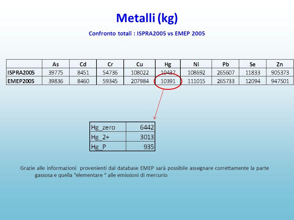 Metalli (kg) Confronto totali : ISPRA2005 vs EMEP 2005 Grazie alle informazioni provenienti dal database EMEP sarà possibile assegnare correttamente la parte gassosa e quella elementare alle emissioni di mercurio