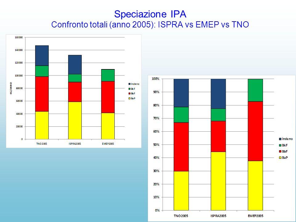 Speciazione IPA Confronto totali (anno 2005): ISPRA vs EMEP vs TNO