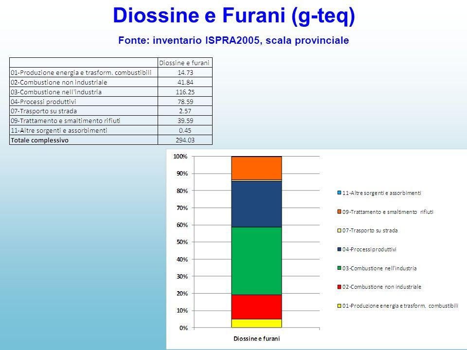 Diossine e Furani (g-teq) Fonte: inventario ISPRA2005, scala provinciale