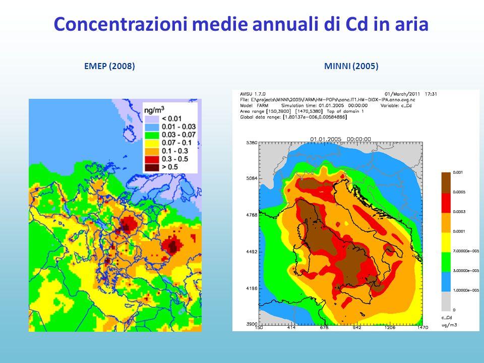 EMEP (2008) MINNI (2005) Concentrazioni medie annuali di Cd in aria