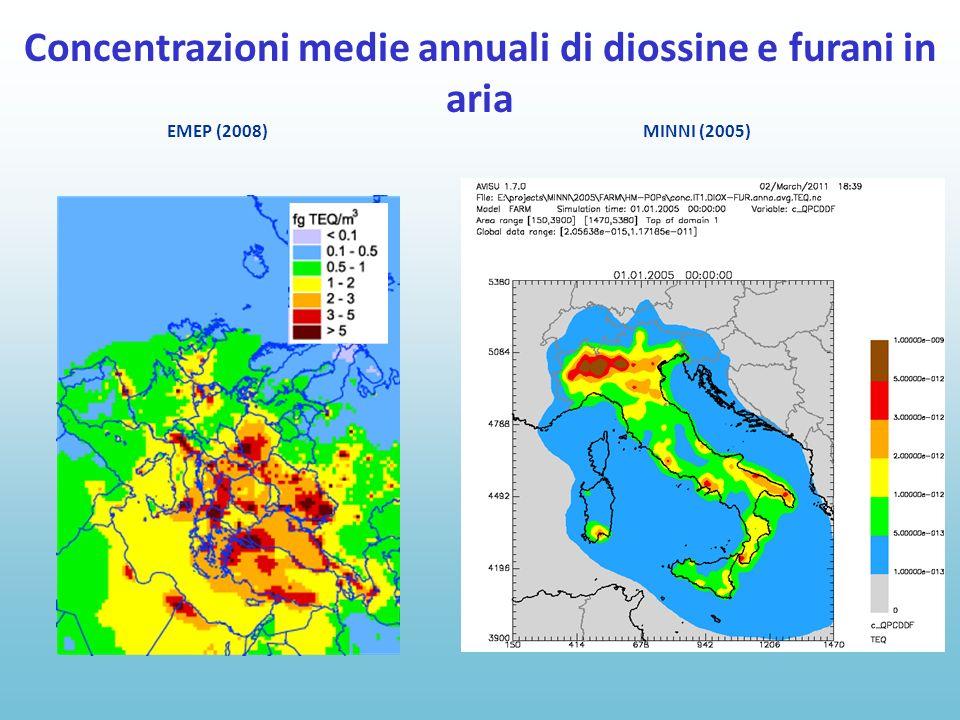 EMEP (2008) MINNI (2005) Concentrazioni medie annuali di diossine e furani in aria