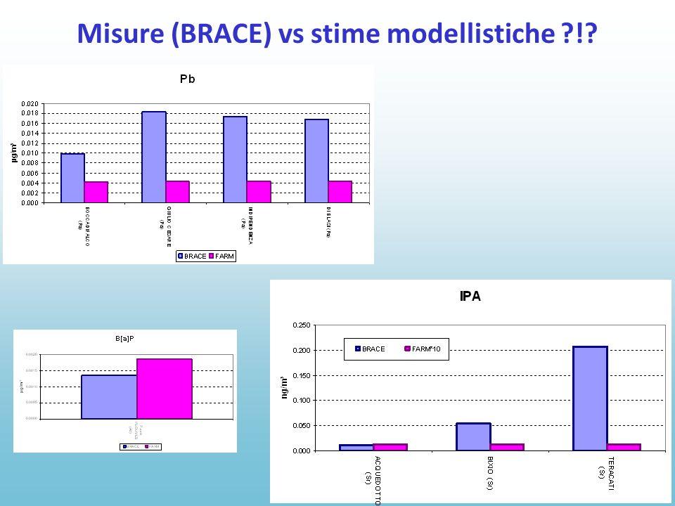 Misure (BRACE) vs stime modellistiche !