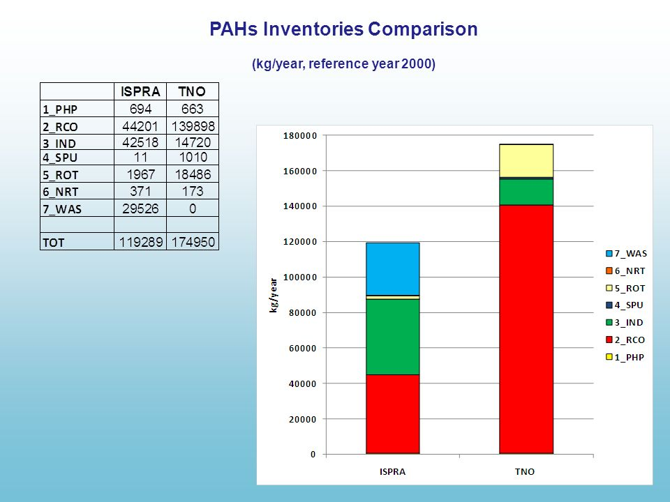 PAHs Inventories Comparison (kg/year, reference year 2000)