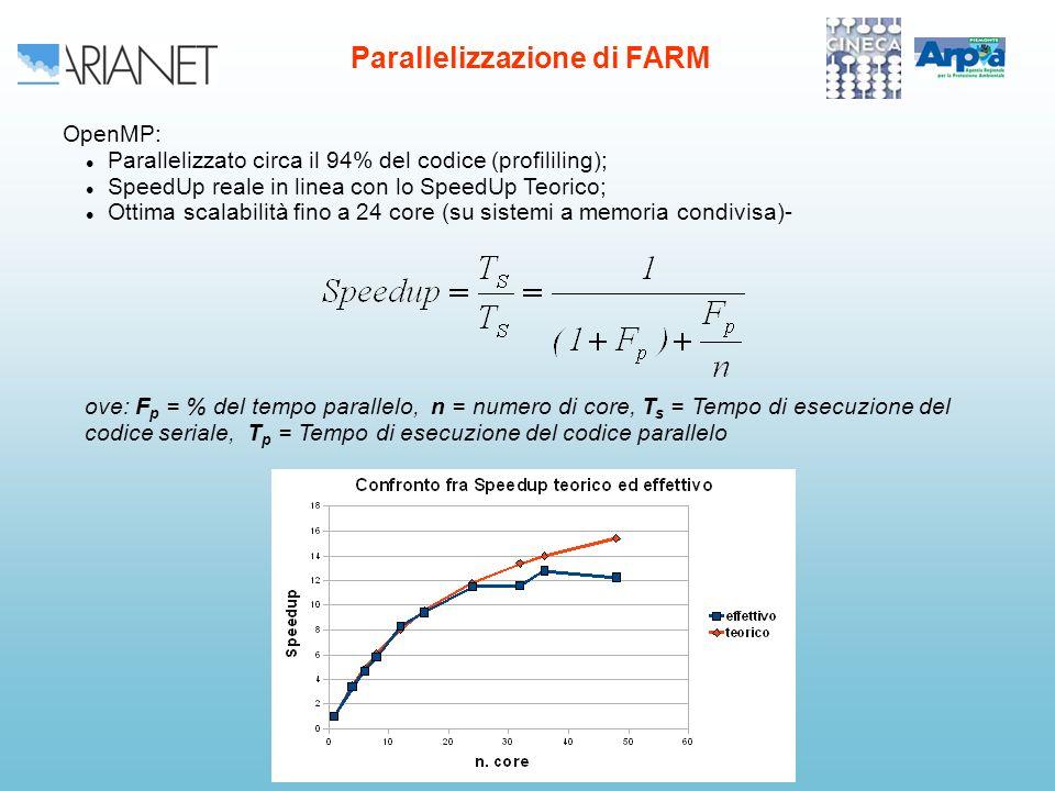 OpenMP: Parallelizzato circa il 94% del codice (profililing); SpeedUp reale in linea con lo SpeedUp Teorico; Ottima scalabilità fino a 24 core (su sistemi a memoria condivisa)- Parallelizzazione di FARM ove: F p = % del tempo parallelo, n = numero di core, T s = Tempo di esecuzione del codice seriale, T p = Tempo di esecuzione del codice parallelo