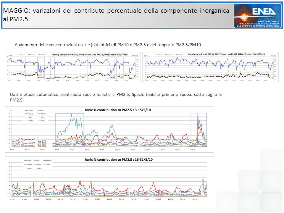 MAGGIO: variazioni del contributo percentuale della componente inorganica al PM2.5. Dati metodo automatico, contributo specie ioniche a PM2.5. Specie
