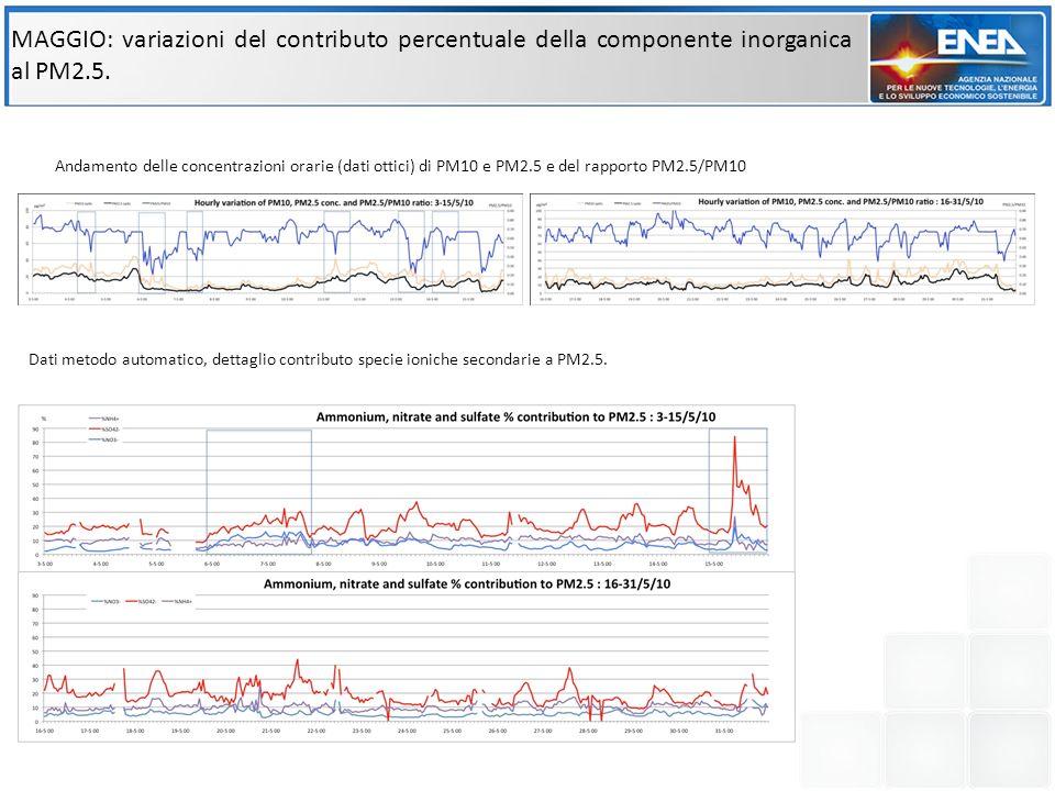 MAGGIO: variazioni del contributo percentuale della componente inorganica al PM2.5. Andamento delle concentrazioni orarie (dati ottici) di PM10 e PM2.