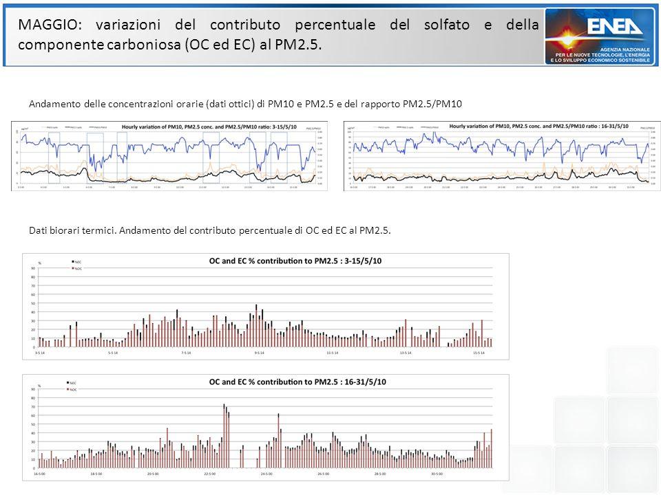 MAGGIO: variazioni del contributo percentuale del solfato e della componente carboniosa (OC ed EC) al PM2.5. Andamento delle concentrazioni orarie (da