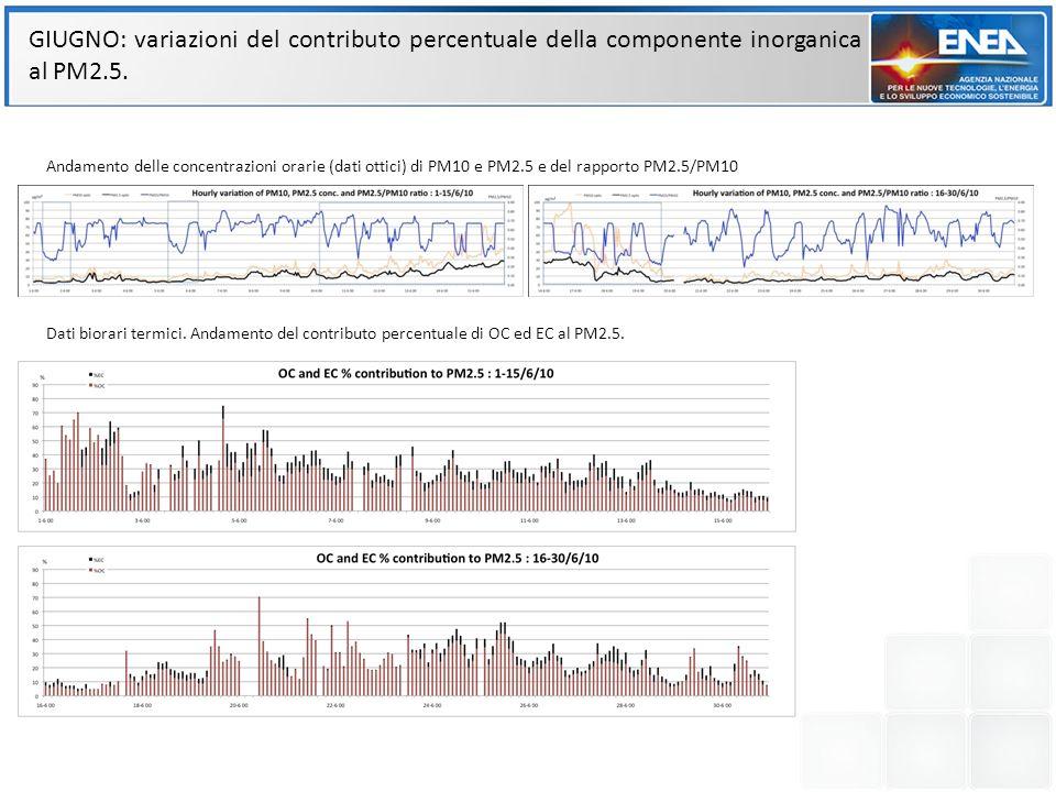 GIUGNO: variazioni del contributo percentuale della componente inorganica al PM2.5. Andamento delle concentrazioni orarie (dati ottici) di PM10 e PM2.