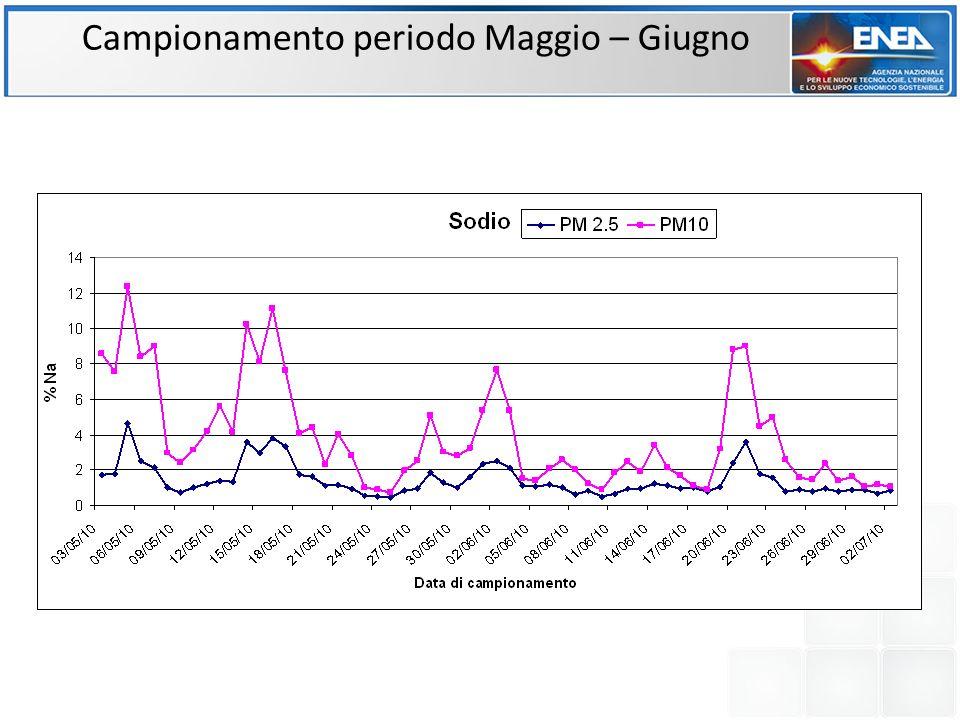 MAGGIO: variazioni del contributo percentuale del solfato e della componente carboniosa (OC ed EC) al PM2.5.