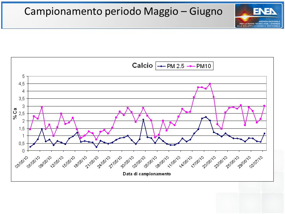 GIUGNO: variazioni del contributo percentuale della componente inorganica al PM2.5.