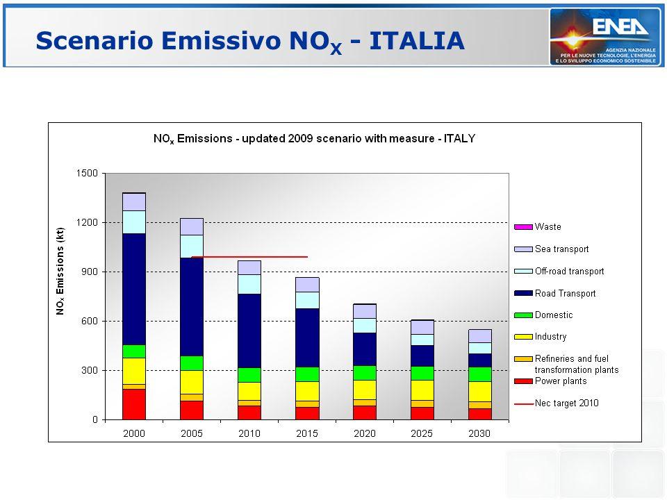 Scenario Emissivo NO X - ITALIA
