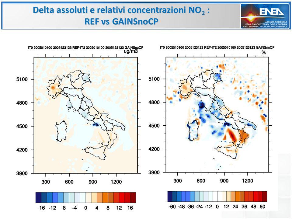 % Delta assoluti e relativi concentrazioni NO 2 : REF vs GAINSnoCP