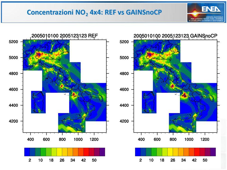 Concentrazioni NO 2 4x4: REF vs GAINSnoCP