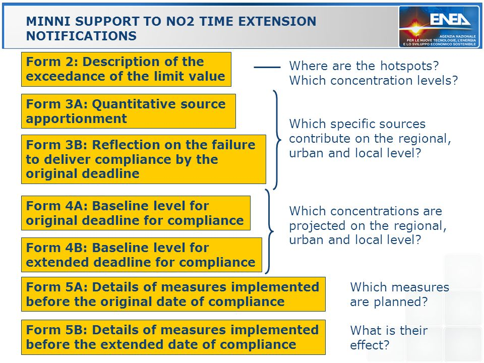 Form 3A: Quantitative source apportionment MINNI SUPPORT TO NO2 TIME EXTENSION NOTIFICATIONS REGIONI Form 2: Description of the exceedance of the limit value Form 5A: Details of measures implemented before the original date of compliance Form 4B: Baseline level for extended deadline for compliance Form 3B: Reflection on the failure to deliver compliance by the original deadline Form 4A: Baseline level for original deadline for compliance MINNI