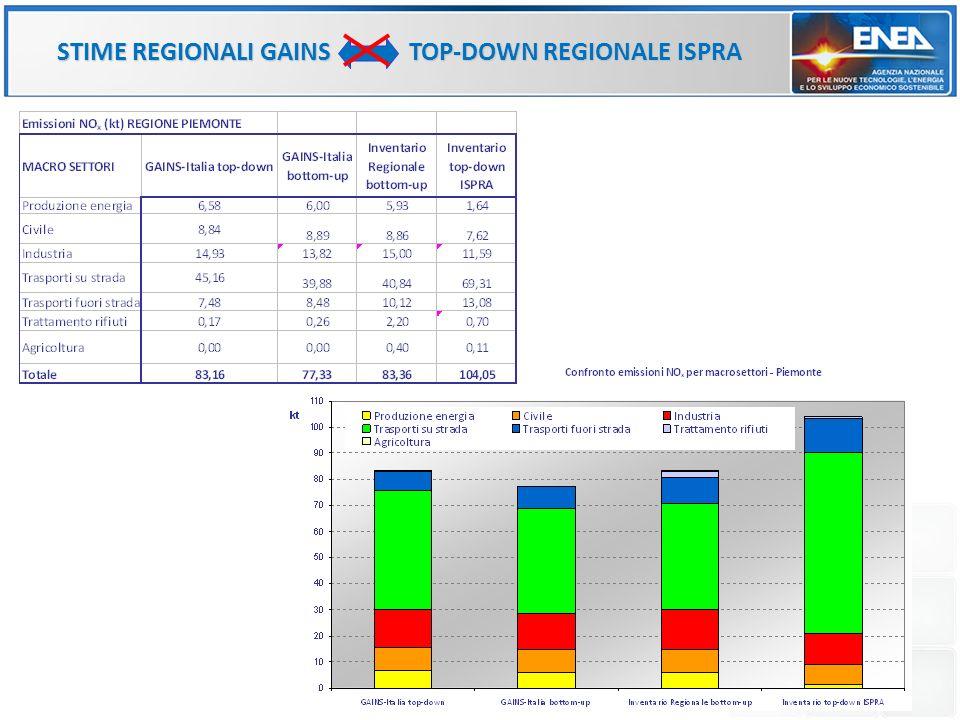 STIME REGIONALI GAINS TOP-DOWN REGIONALE ISPRA