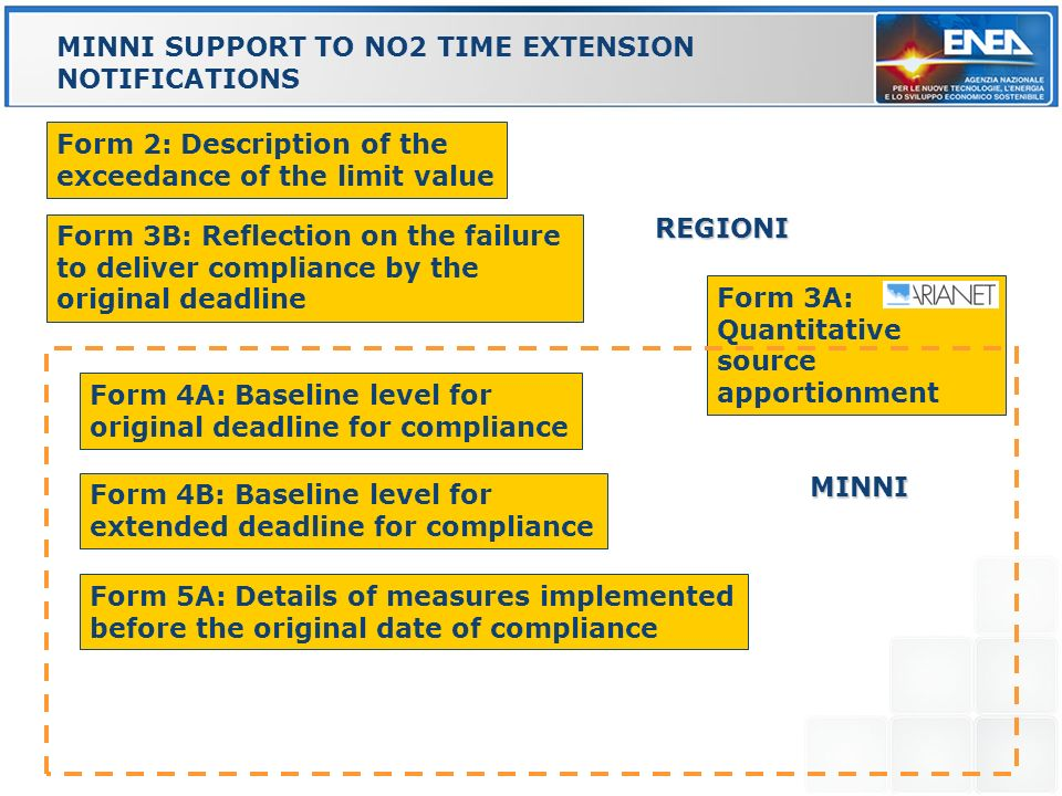 Form 3A: Quantitative source apportionment MINNI SUPPORT TO NO2 TIME EXTENSION NOTIFICATIONS REGIONI Form 2: Description of the exceedance of the limi