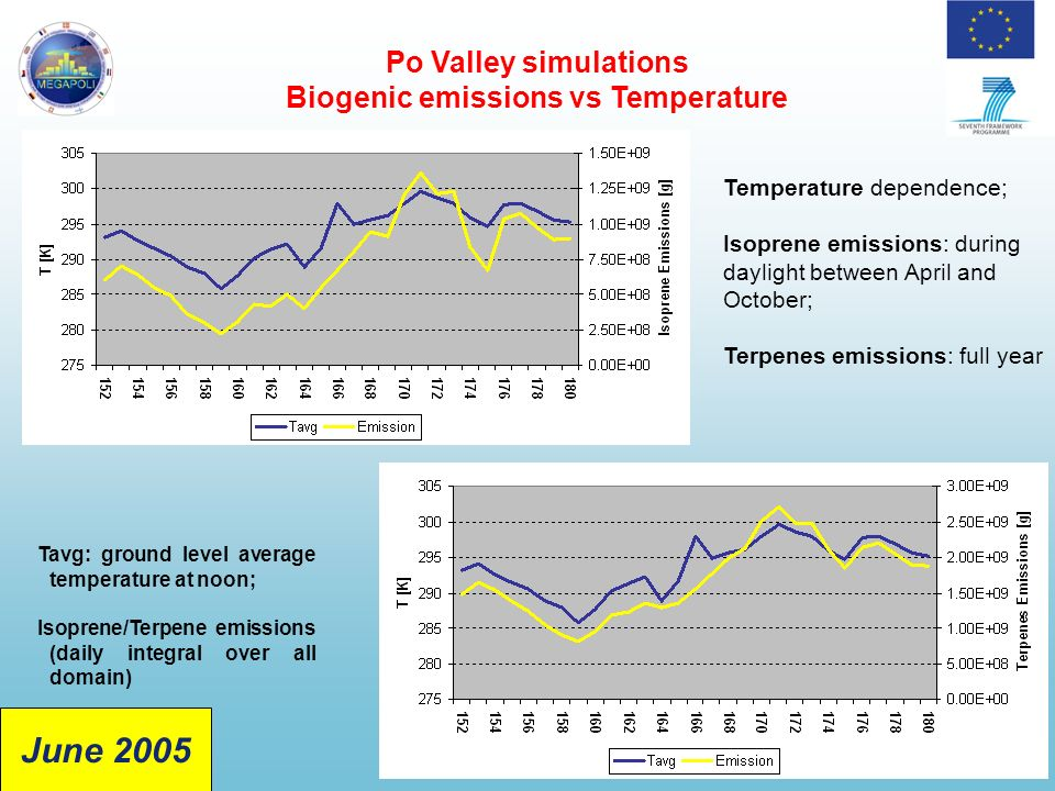 Tavg: ground level average temperature at noon; Isoprene/Terpene emissions (daily integral over all domain) Po Valley simulations Biogenic emissions vs Temperature Temperature dependence; Isoprene emissions: during daylight between April and October; Terpenes emissions: full year June 2005