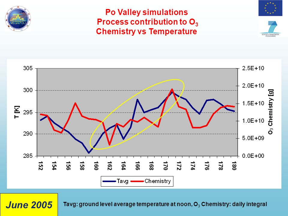 Po Valley simulations Process contribution to O 3 Chemistry vs Temperature Tavg: ground level average temperature at noon, O 3 Chemistry: daily integral June 2005