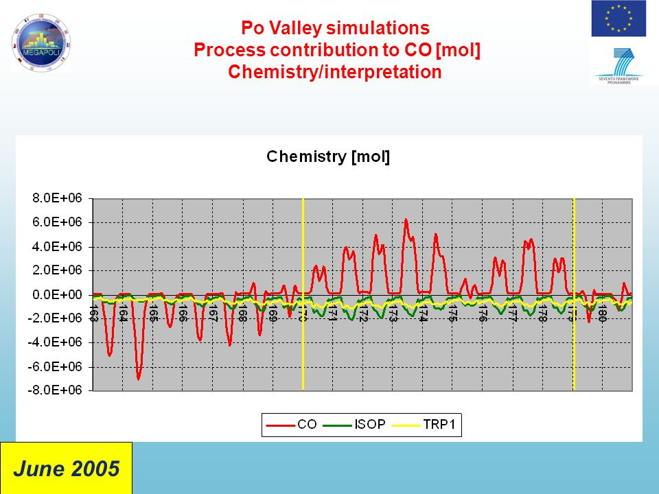 Po Valley simulations Process contribution to CO [mol] Chemistry/interpretation June 2005