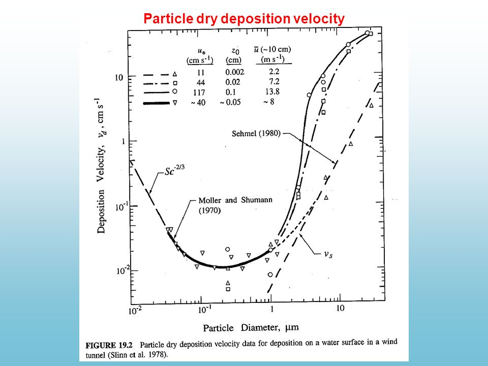 Particle dry deposition velocity