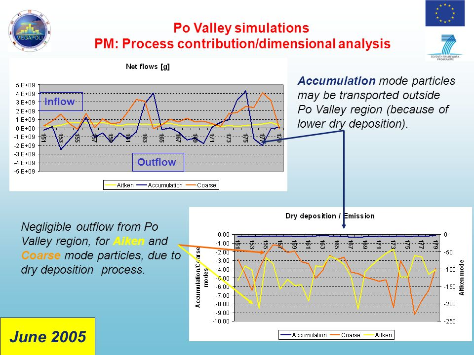 Po Valley simulations PM: Process contribution/dimensional analysis Negligible outflow from Po Valley region, for Aiken and Coarse mode particles, due to dry deposition process.