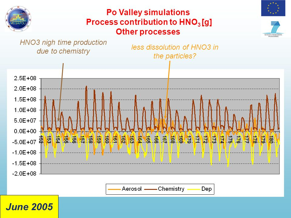 Po Valley simulations Process contribution to HNO 3 [g] Other processes HNO3 nigh time production due to chemistry less dissolution of HNO3 in the particles.