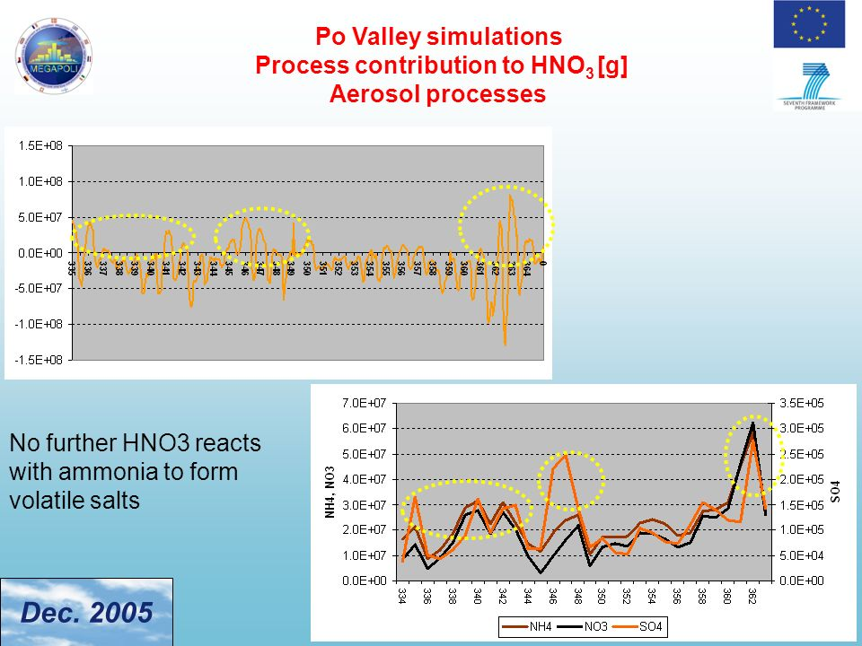 Po Valley simulations Process contribution to HNO 3 [g] Aerosol processes No further HNO3 reacts with ammonia to form volatile salts Dec. 2005