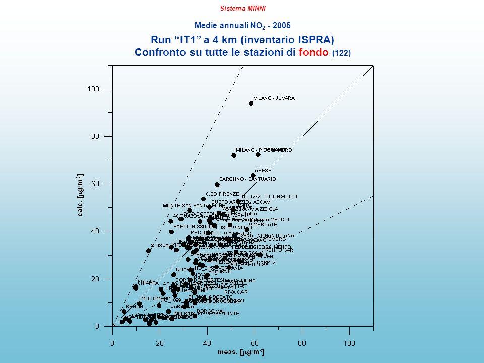 Sistema MINNI Medie annuali NO 2 - 2005 Run IT1 a 4 km (inventario ISPRA) Confronto su tutte le stazioni di fondo (122)